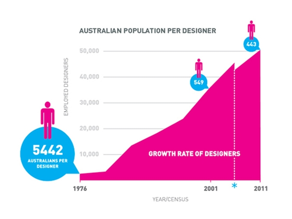 Architecture and Design article – Australian designers earn less than national average salary